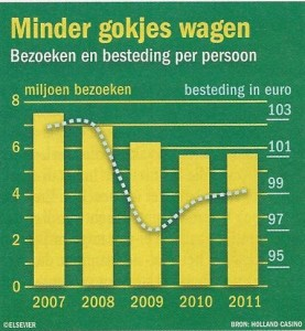Bezoeken Holland Casino 2007-2011 (elsevier 20-4-2013)