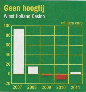 Winst Holland Casino 2007-2011 (elsevier 20-4-2013)
